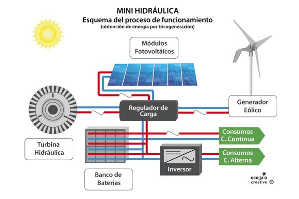 turbina-mini-hidraulica-esquema.jpg